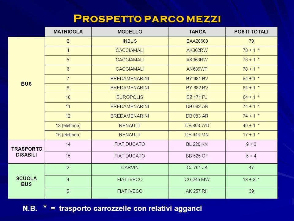 Prospetto parco mezzi MATRICOLAMODELLOTARGAPOSTI TOTALI BUS 2INBUSBAA2068879 4CACCIAMALIAK362RW78 + 1 * 5CACCIAMALIAK363RW78 + 1 * 6CACCIAMALIAN689WP78 + 1 * 7BREDAMENARINIBY 681 BV84 + 1 * 8BREDAMENARINIBY 682 BV84 + 1 * 10EUROPOLISBZ 171 PJ64 + 1 * 11BREDAMENARINIDB 082 AR74 + 1 * 12BREDAMENARINIDB 083 AR74 + 1 * 13 (elettrico)RENAULTDB 803 WD40 + 1 * 16 (elettrico)RENAULTDE 944 MN17 + 1 * TRASPORTO DISABILI 14FIAT DUCATOBL 220 KN9 + 3 15FIAT DUCATOBB 525 GF5 + 4 SCUOLA BUS 2CARVINCJ 701 JK47 4FIAT IVECOCG 245 MW18 + 3 * 5FIAT IVECOAK 257 RH39 N.B.