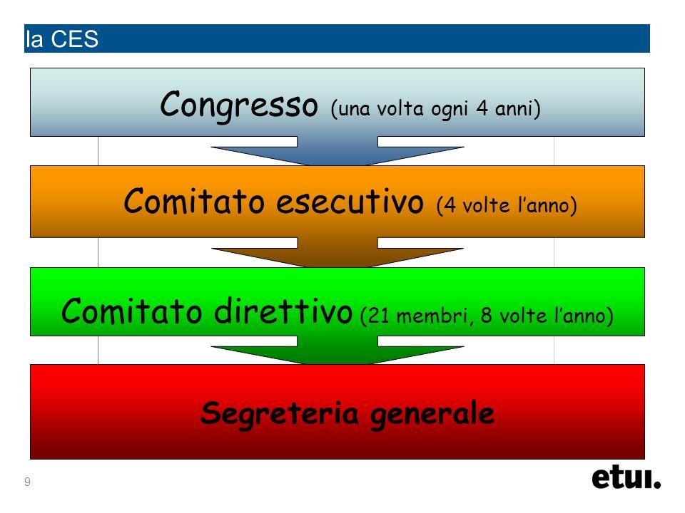 9 la CES Congresso (una volta ogni 4 anni) Comitato esecutivo (4 volte lanno) Comitato direttivo (21 membri, 8 volte lanno) Segreteria generale