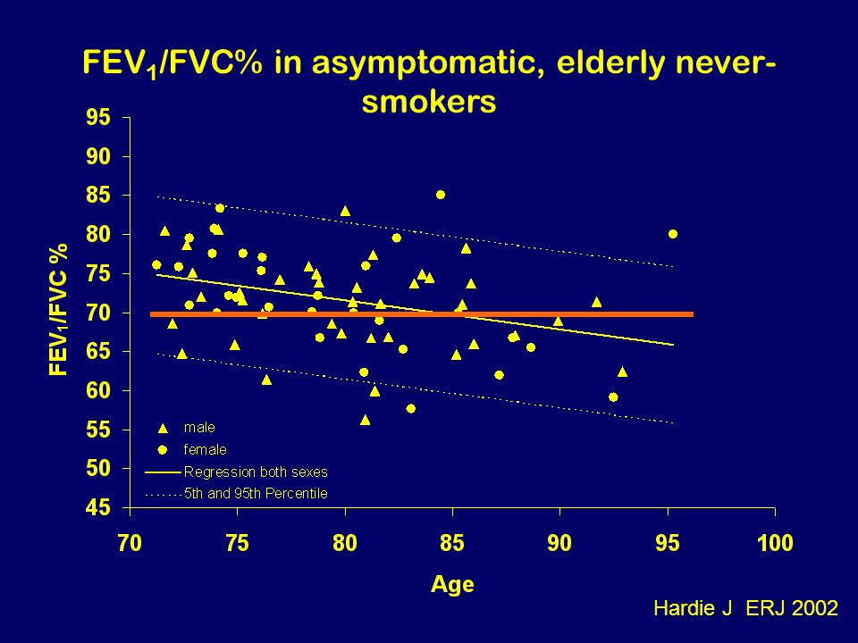 FEV 1 /FVC% in asymptomatic, elderly never- smokers Hardie J, ERJ 2002