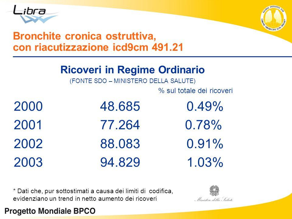 Bronchite cronica ostruttiva, con riacutizzazione icd9cm 491.21 Ricoveri in Regime Ordinario (FONTE SDO – MINISTERO DELLA SALUTE) % sul totale dei ric
