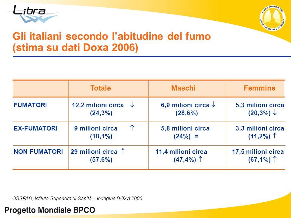 Totale Maschi Femmine FUMATORI12,2 milioni circa 6,9 milioni circa 5,3 milioni circa (24,3%) (28,6%) (20,3%) EX-FUMATORI 9 milioni circa 5,8 milioni c
