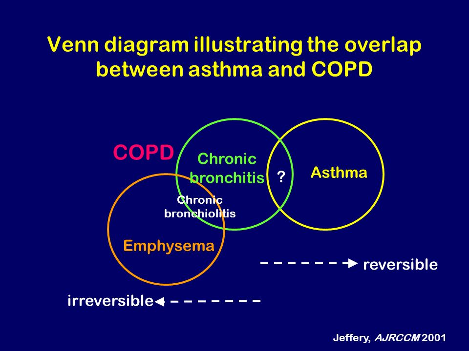 Venn diagram illustrating the overlap between asthma and COPD Asthma ? Chronic bronchitis Emphysema Chronic bronchiolitis reversible irreversible COPD