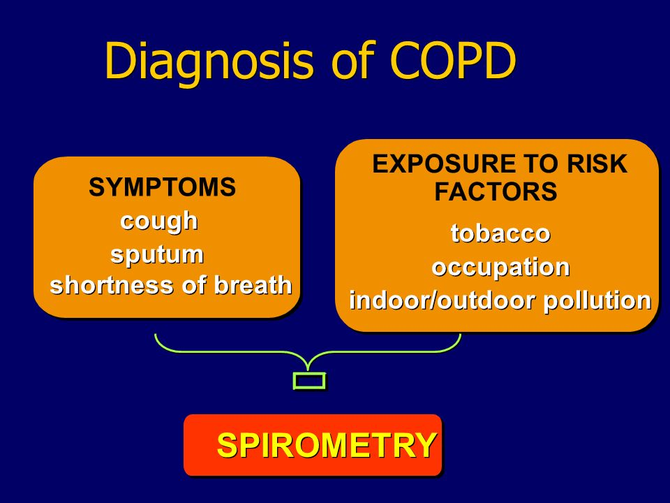 SYMPTOMS cough sputum shortness of breath EXPOSURE TO RISK FACTORS tobacco occupation indoor/outdoor pollution SPIROMETRY Diagnosis of COPD è è è è è