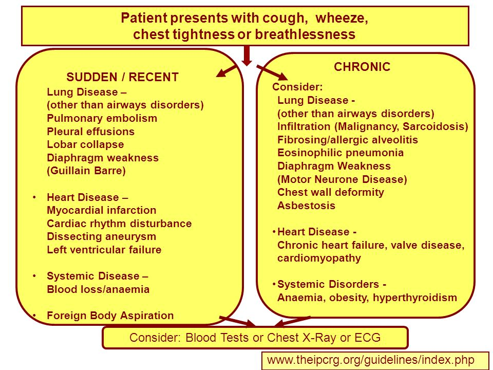 Consider: Lung Disease – (other than airways disorders) Pulmonary embolism Pleural effusions Lobar collapse Diaphragm weakness (Guillain Barre) Heart