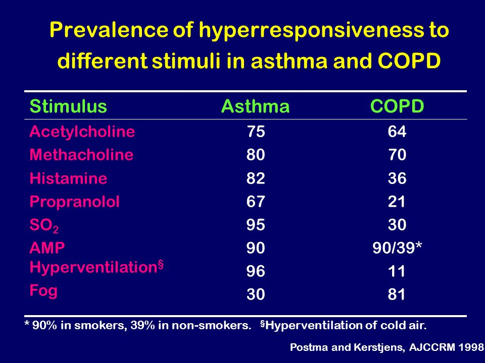 Prevalence of hyperresponsiveness to different stimuli in asthma and COPD 64 70 36 21 30 90/39* 11 81 75 80 82 67 95 90 96 30 Acetylcholine Methacholi
