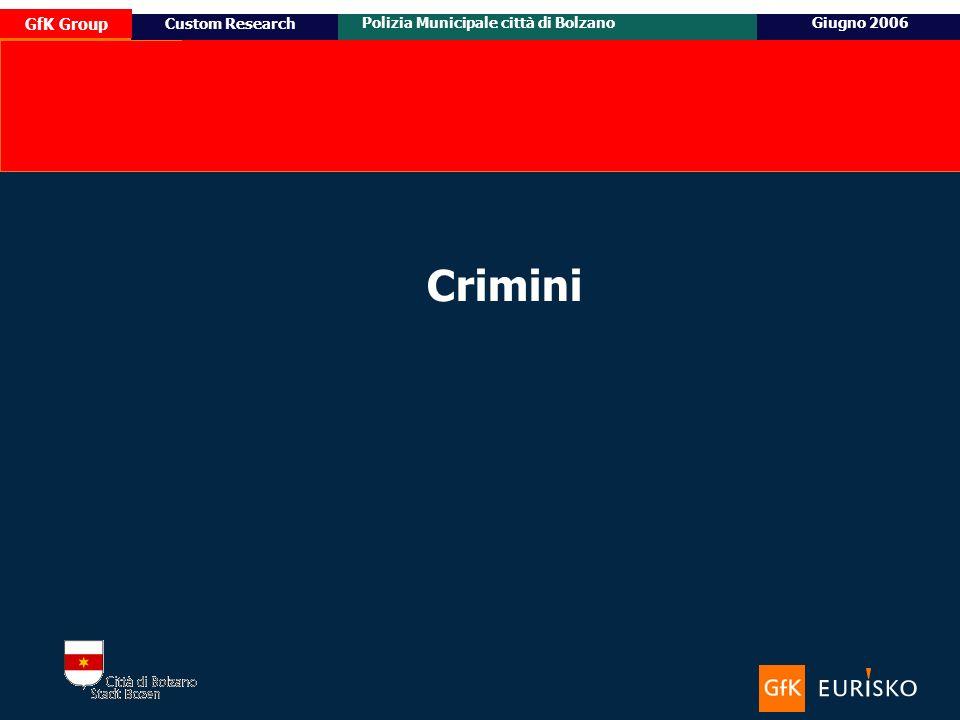 14 Ottobre 2005 Custom Research Posizionamento e target potenziale di Honda Civic GfK Group Polizia Municipale città di BolzanoGiugno 2006 Custom Research Crimini