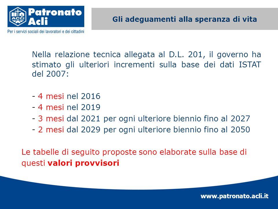 www.patronato.acli.it Incremento requisito anagrafico Nella relazione tecnica allegata al D.L. 201, il governo ha stimato gli ulteriori incrementi sul