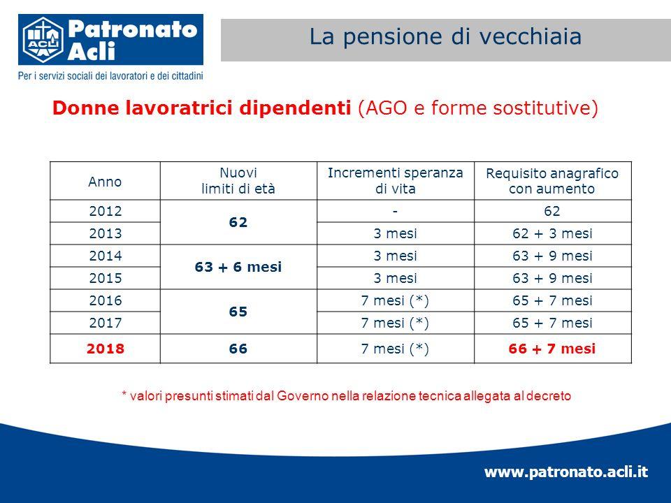 www.patronato.acli.it Incremento requisito anagrafico Donne lavoratrici dipendenti (AGO e forme sostitutive) La pensione di vecchiaia * valori presunt