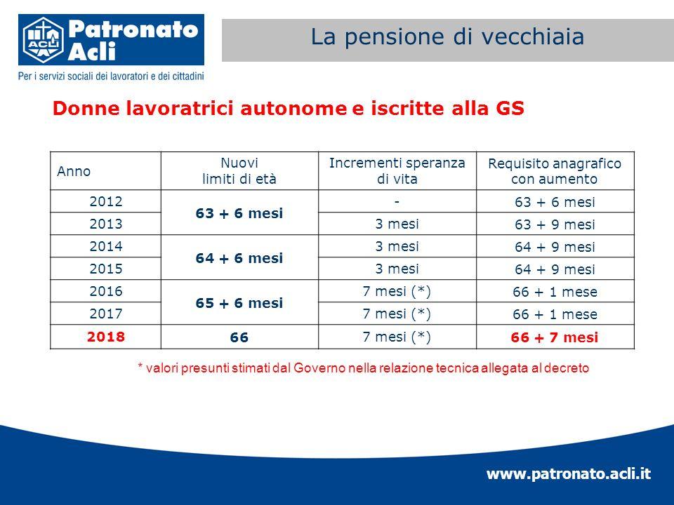www.patronato.acli.it Incremento requisito anagrafico Donne lavoratrici autonome e iscritte alla GS La pensione di vecchiaia * valori presunti stimati