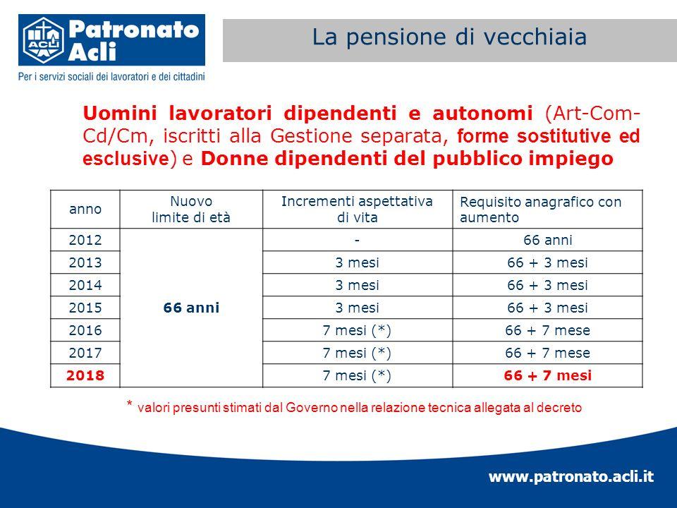 www.patronato.acli.it Incremento requisito anagrafico Uomini lavoratori dipendenti e autonomi (Art-Com- Cd/Cm, iscritti alla Gestione separata, forme