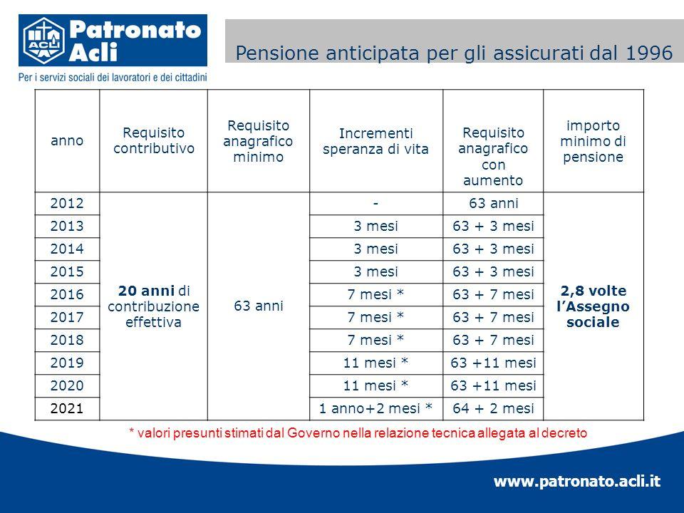 www.patronato.acli.it Incremento requisito anagrafico La pensione di vecchiaia Pensione anticipata per gli assicurati dal 1996 anno Requisito contribu