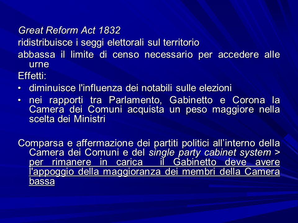 Great Reform Act 1832 ridistribuisce i seggi elettorali sul territorio abbassa il limite di censo necessario per accedere alle urne Effetti: diminuisc