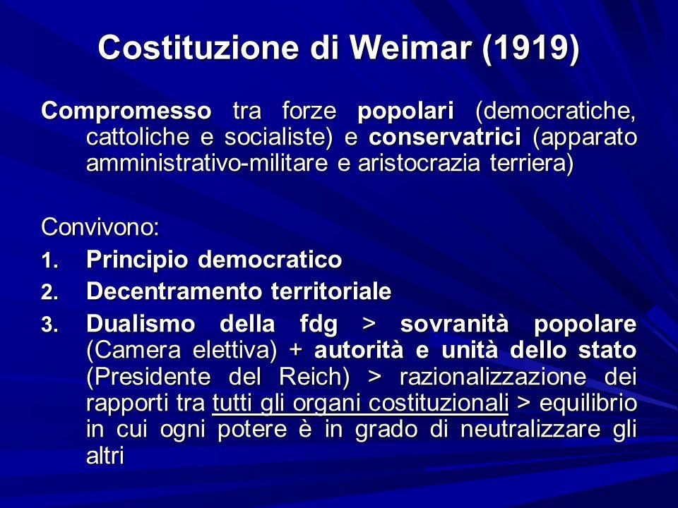 Costituzione di Weimar (1919) Compromesso tra forze popolari (democratiche, cattoliche e socialiste) e conservatrici (apparato amministrativo-militare