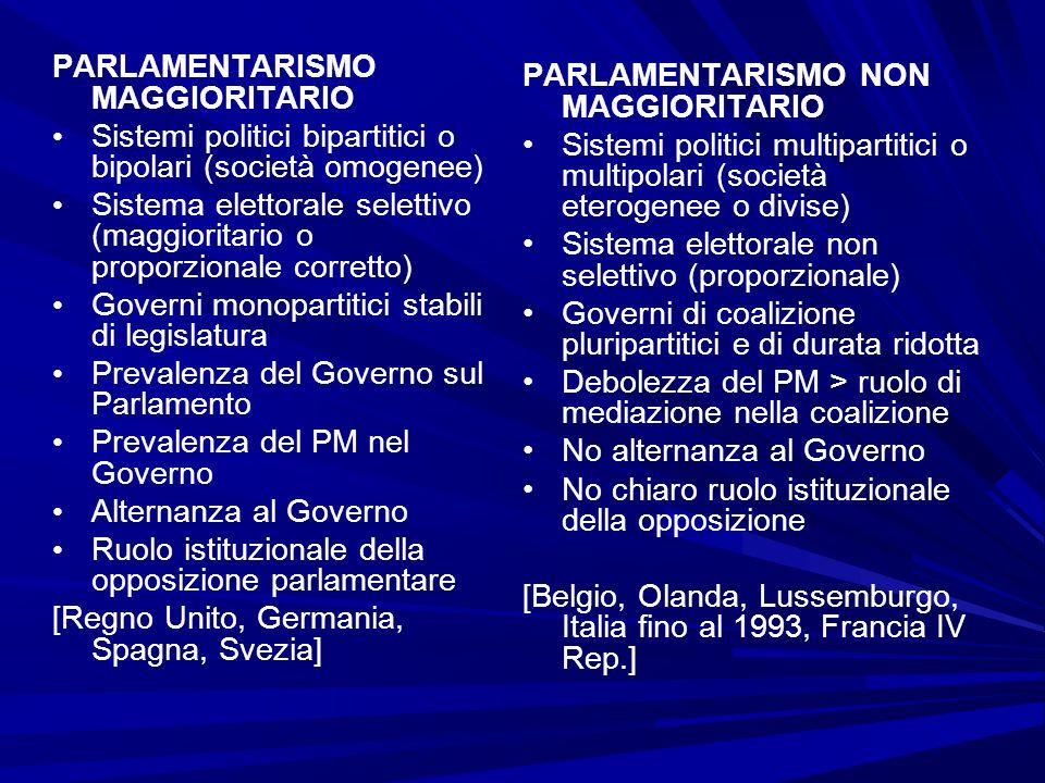 PARLAMENTARISMO MAGGIORITARIO Sistemi politici bipartitici o bipolari (società omogenee) Sistema elettorale selettivo (maggioritario o proporzionale c