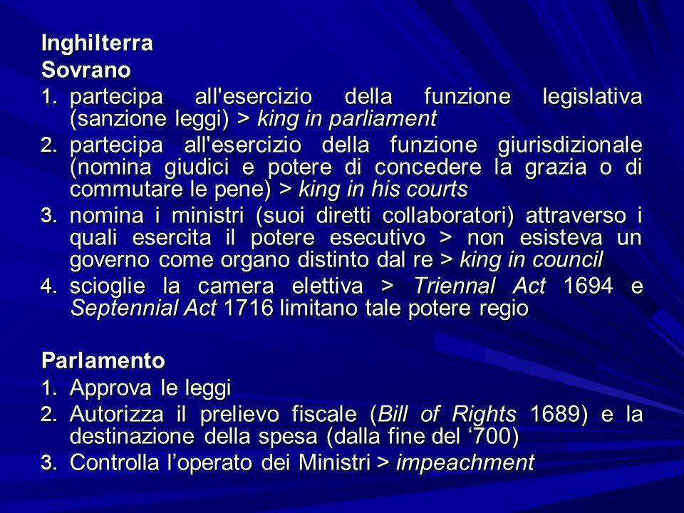 InghilterraSovrano 1. partecipa all'esercizio della funzione legislativa (sanzione leggi) > king in parliament 2. partecipa all'esercizio della funzio