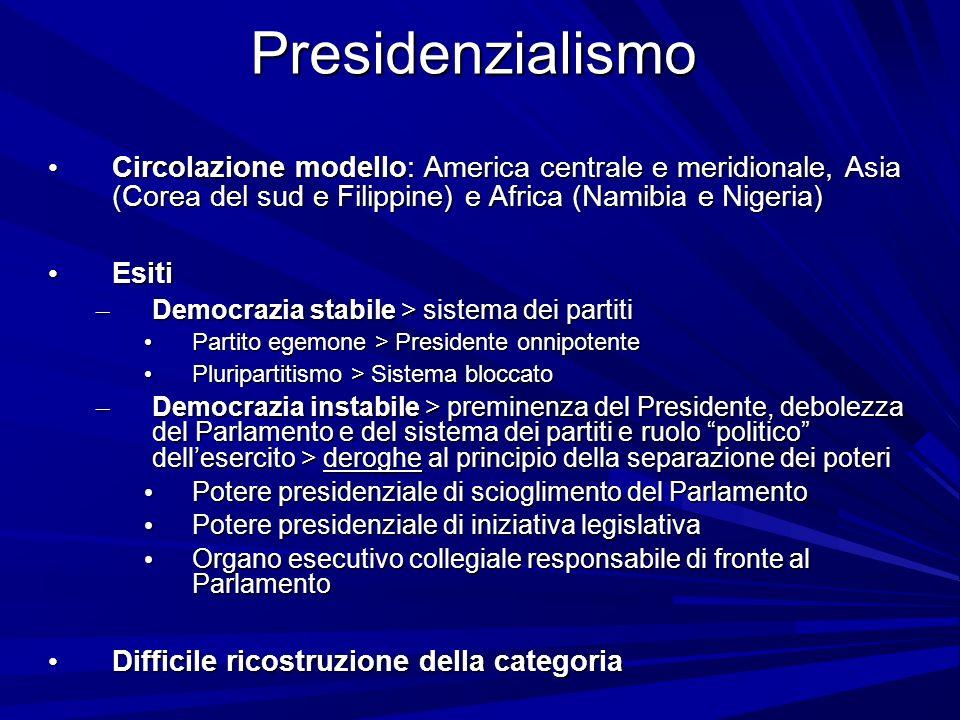 Presidenzialismo Circolazione modello: America centrale e meridionale, Asia (Corea del sud e Filippine) e Africa (Namibia e Nigeria) Circolazione mode
