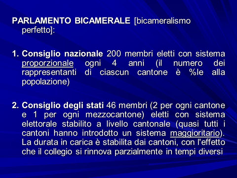 PARLAMENTO BICAMERALE [bicameralismo perfetto]: 1.Consiglio nazionale 200 membri eletti con sistema proporzionale ogni 4 anni (il numero dei rappresen