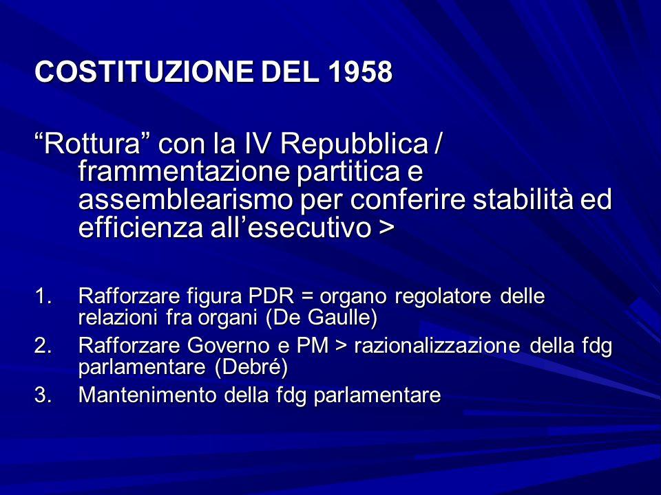 COSTITUZIONE DEL 1958 Rottura con la IV Repubblica / frammentazione partitica e assemblearismo per conferire stabilità ed efficienza allesecutivo > 1.