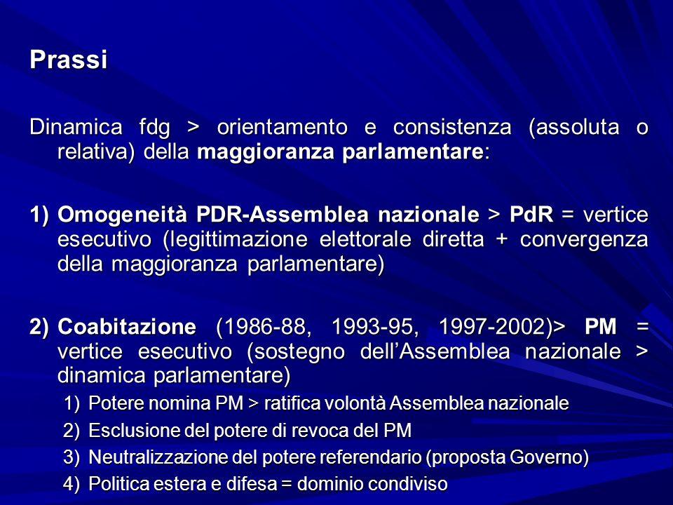 Prassi Dinamica fdg > orientamento e consistenza (assoluta o relativa) della maggioranza parlamentare: 1)Omogeneità PDR-Assemblea nazionale > PdR = ve