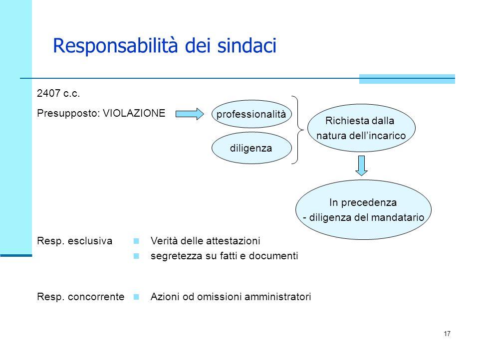 17 Responsabilità dei sindaci 2407 c.c. Presupposto: VIOLAZIONE professionalità diligenza Richiesta dalla natura dellincarico Resp. esclusiva Verità d