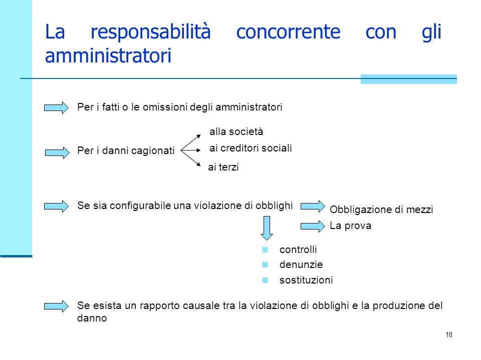 18 La responsabilità concorrente con gli amministratori Per i fatti o le omissioni degli amministratori Per i danni cagionati alla società ai creditor