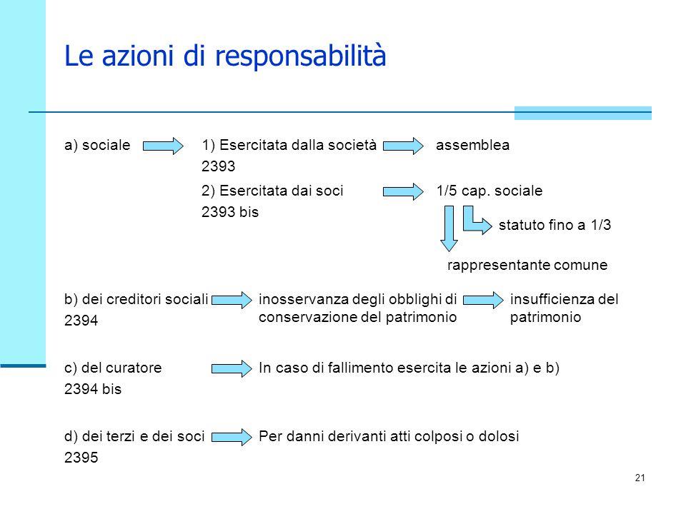 21 a) sociale Le azioni di responsabilità 1) Esercitata dalla società 2393 assemblea 2) Esercitata dai soci 2393 bis 1/5 cap. sociale statuto fino a 1