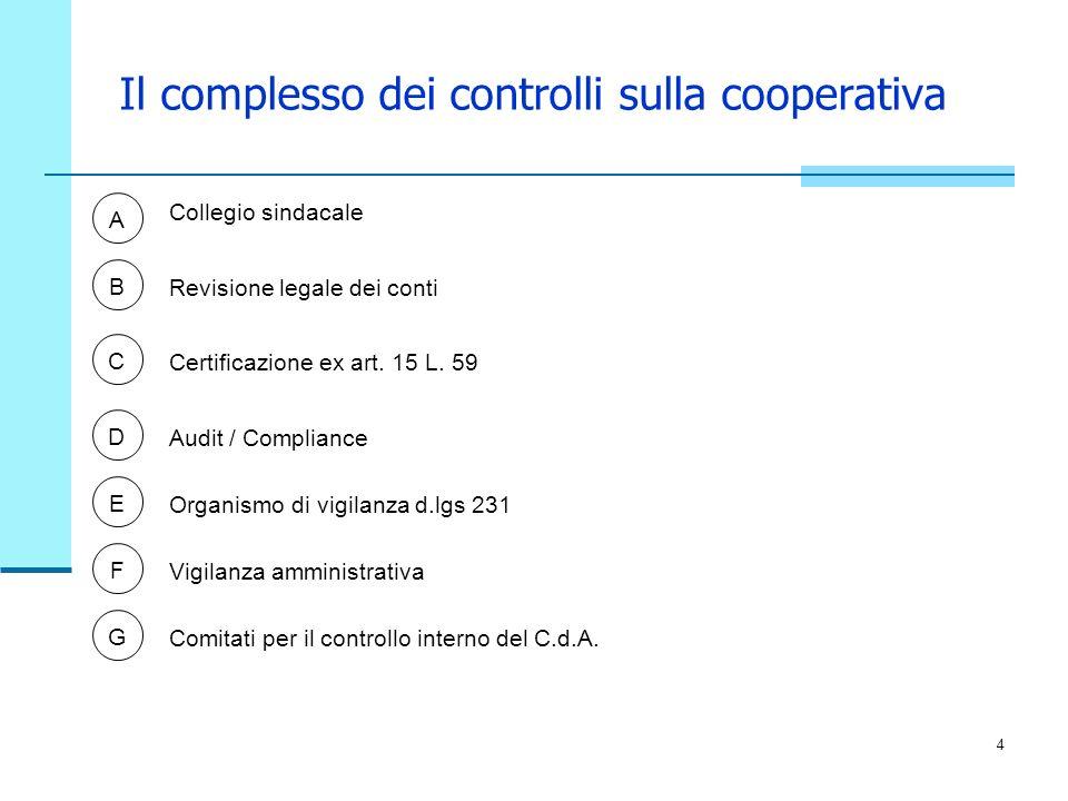 4 Il complesso dei controlli sulla cooperativa A Collegio sindacale Revisione legale dei conti Certificazione ex art. 15 L. 59 B C D Audit / Complianc