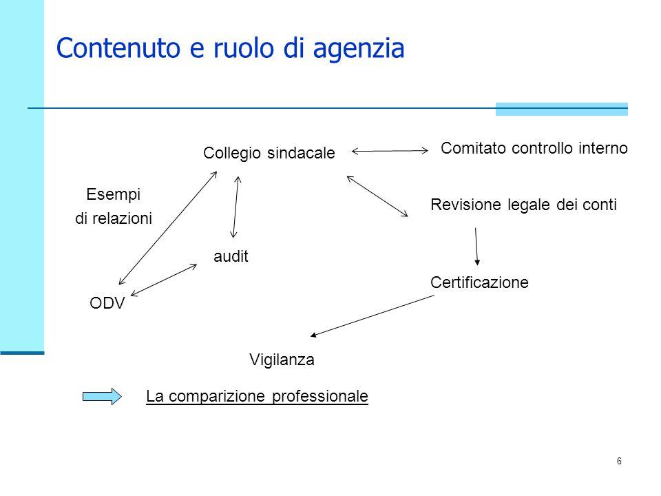 6 Contenuto e ruolo di agenzia Collegio sindacale Esempi di relazioni Comitato controllo interno ODV Vigilanza audit Revisione legale dei conti Certif