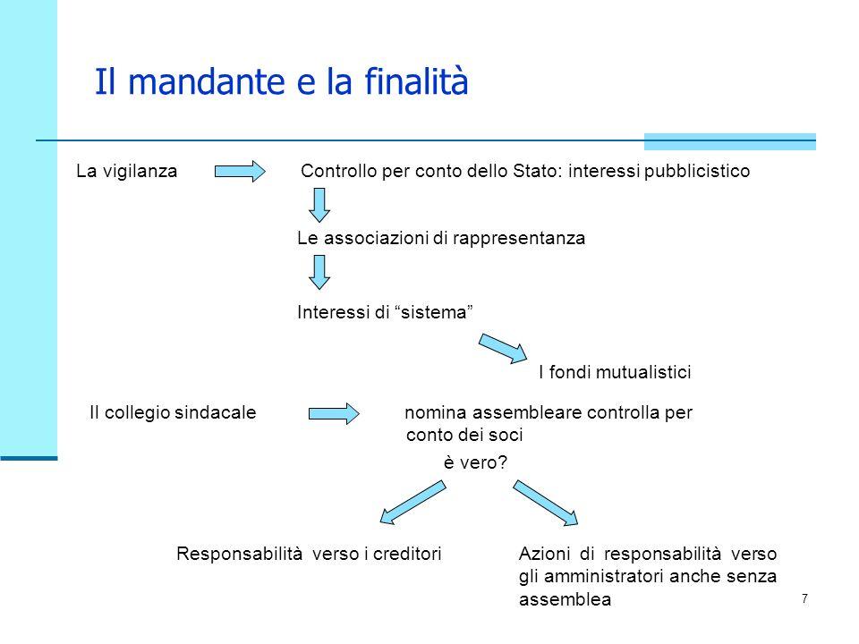 7 Il mandante e la finalità La vigilanzaControllo per conto dello Stato: interessi pubblicistico Le associazioni di rappresentanza Il collegio sindaca