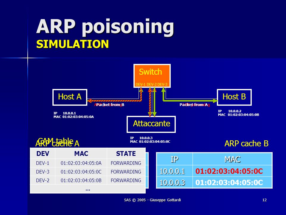 SAS © 2005 - Giuseppe Gottardi12 ARP poisoning SIMULATION IPMAC10.0.0.201:02:03:04:05:0B 10.0.0.301:02:03:04:05:0CIPMAC10.0.0.101:02:03:04:05:0A 10.0.0.301:02:03:04:05:0CIPMAC10.0.0.2 10.0.0.3 Host AHost B Attaccante Switch ARP poisoning Packet from A IP 10.0.0.1 MAC 01:02:03:04:05:0A IP 10.0.0.3 MAC 01:02:03:04:05:0C IP 10.0.0.2 MAC 01:02:03:04:05:0B ARP cache AARP cache BIPMAC10.0.0.101:02:03:04:05:0C 10.0.0.3 Packet from B DEV-1 DEV-2 DEV-3 DEVMACSTATE DEV-101:02:03:04:05:0AFORWARDING DEV-301:02:03:04:05:0CFORWARDING DEV-201:02:03:04:05:0BFORWARDING … CAM table
