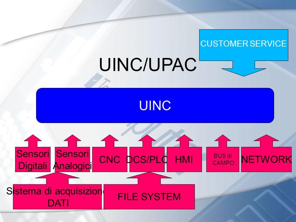 UINC/UPAC CNCDCS/PLC BUS di CAMPO NETWORK UINC HMI Sensori Analogici Sensori Digitali Sistema di acquisizione DATI FILE SYSTEM CUSTOMER SERVICE