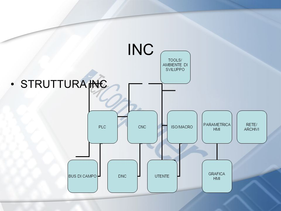 INC STRUTTURA INC TOOLS/ AMBIENTE DI SVILUPPO PLCISO/MACRO PARAMETRICA HMI CNC BUS DI CAMPODNCUTENTE GRAFICA HMI RETE/ ARCHIVI