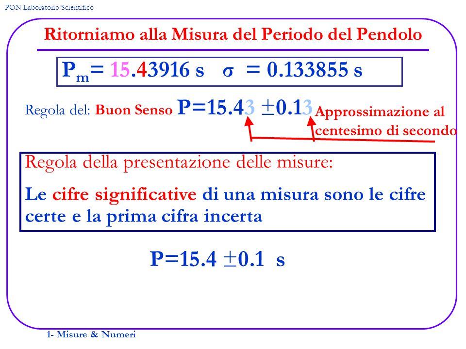 1- Misure & Numeri PON Laboratorio Scientifico Ritorniamo alla Misura del Periodo del Pendolo Regola del: Buon Senso P=15.43 ±0.13 P m = 15.43916 s σ