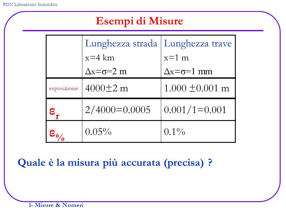 1- Misure & Numeri PON Laboratorio Scientifico Esempi di Misure Quale è la misura più accurata (precisa) ? Lunghezza strada x=4 km Δx= σ=2 m Lunghezza