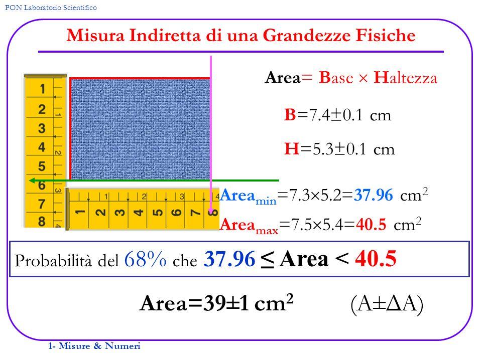 1- Misure & Numeri PON Laboratorio Scientifico Misura Indiretta di una Grandezze Fisiche Area= Base Haltezza B=7.4±0.1 cm H=5.3±0.1 cm Area min =7.3 5