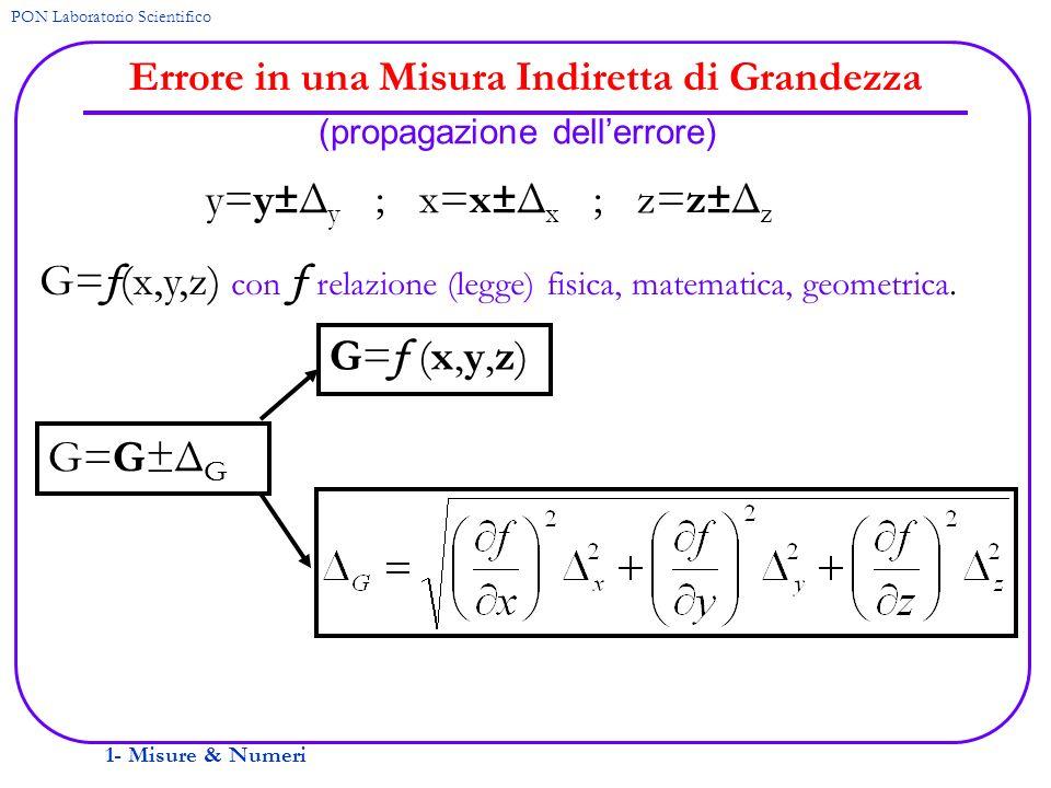 1- Misure & Numeri PON Laboratorio Scientifico Errore in una Misura Indiretta di Grandezza (propagazione dellerrore) y=y±Δ y ; x=x±Δ x ; z=z±Δ z G= f