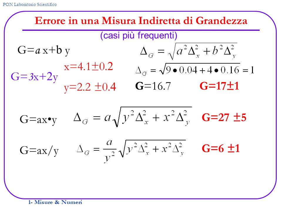 1- Misure & Numeri PON Laboratorio Scientifico Errore in una Misura Indiretta di Grandezza (casi più frequenti) G= a x+ b y G=axy G=ax/y G= 3 x+ 2 y x