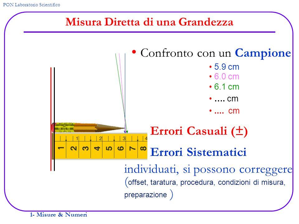 1- Misure & Numeri PON Laboratorio Scientifico Misura Diretta di una Grandezza Confronto con un Campione 5.9 cm 6.0 cm 6.1 cm …. cm.... cm Errori Casu