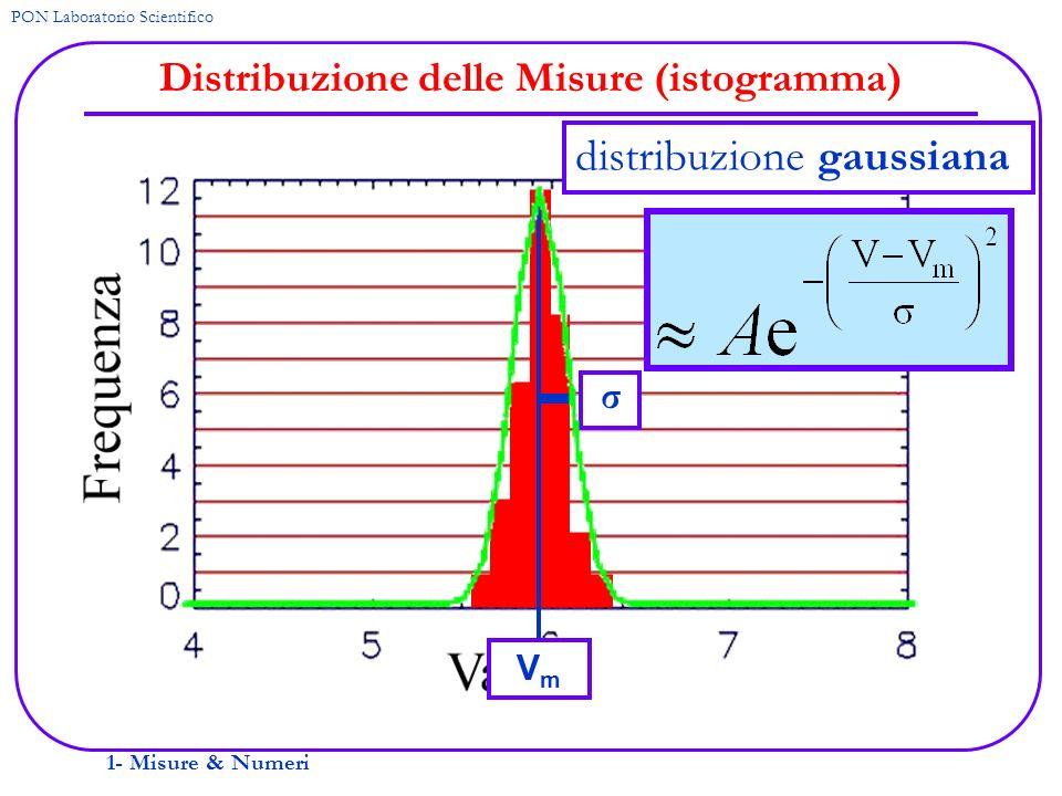1- Misure & Numeri PON Laboratorio Scientifico Distribuzione delle Misure (istogramma) distribuzione gaussiana VmVm σ