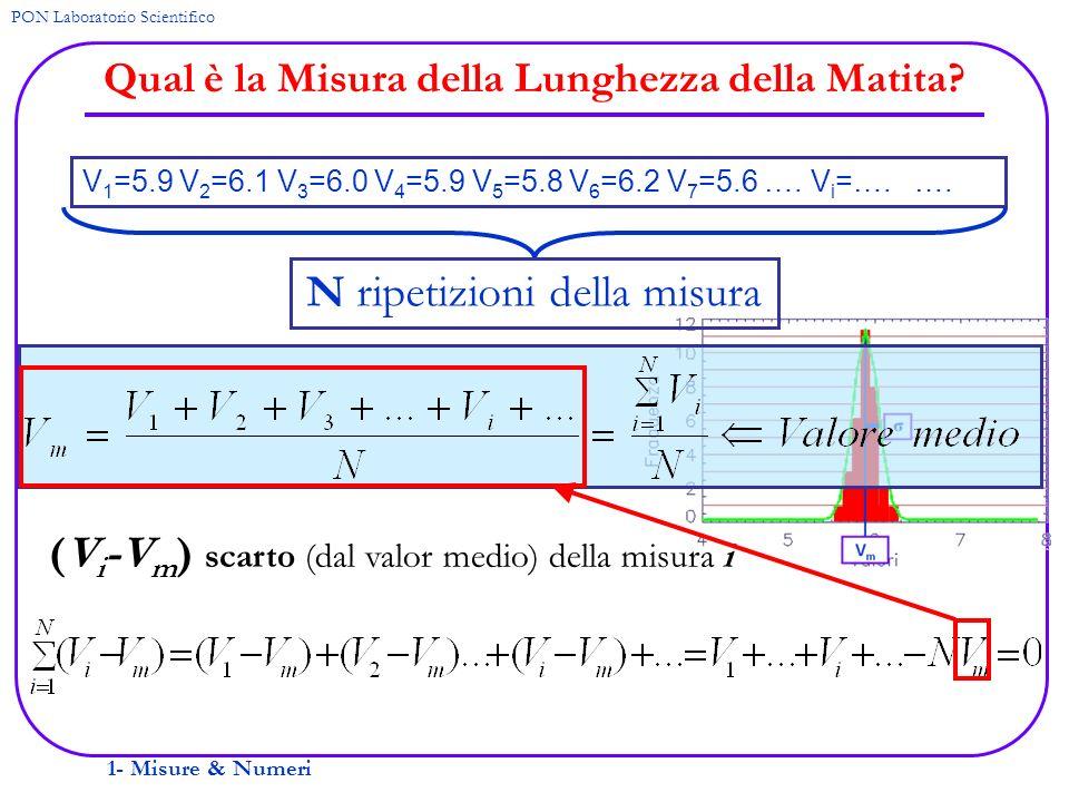 1- Misure & Numeri PON Laboratorio Scientifico Qual è la Misura della Lunghezza della Matita? V 1 =5.9 V 2 =6.1 V 3 =6.0 V 4 =5.9 V 5 =5.8 V 6 =6.2 V