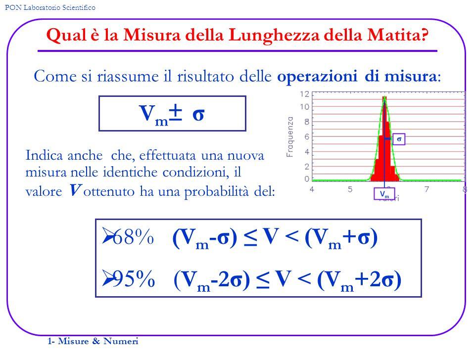 1- Misure & Numeri PON Laboratorio Scientifico Esempio: Periodo di Oscillazione di un Pendolo 12 misure (in secondi): 15.2115.4315.3215.50 15.6115.4515.6115.24 15.5515.4815.3515.52 P m = s σ = s 15.43916 0.133855 P=15.43916±0.133855 s ??