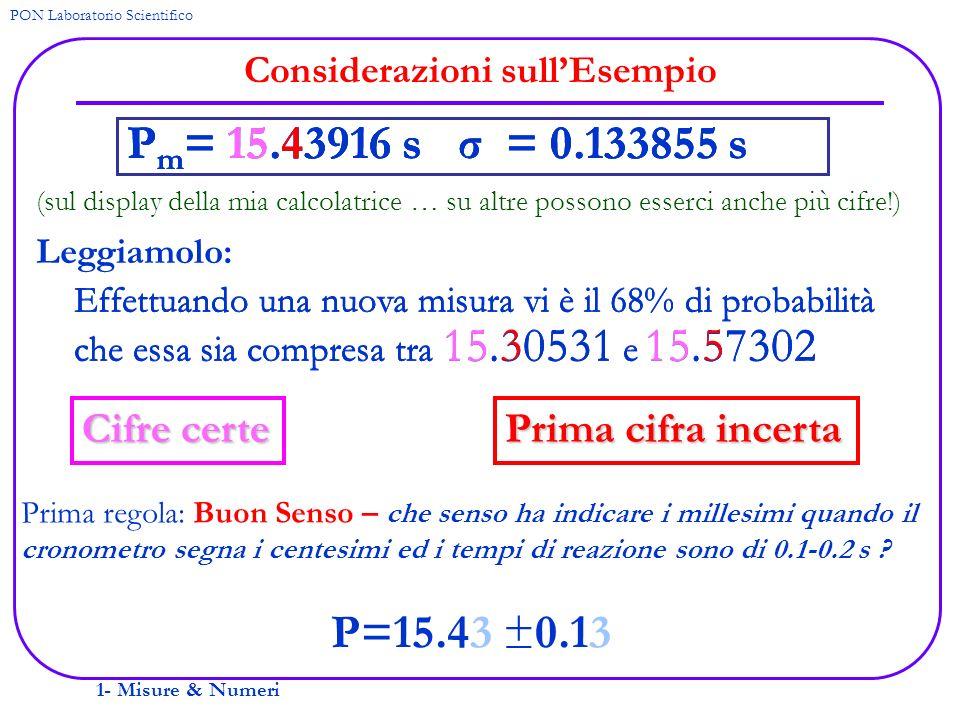 1- Misure & Numeri PON Laboratorio Scientifico Considerazioni sullEsempio P m = 15.43916 s σ = 0.133855 s P=15.43 ±0.13 (sul display della mia calcola