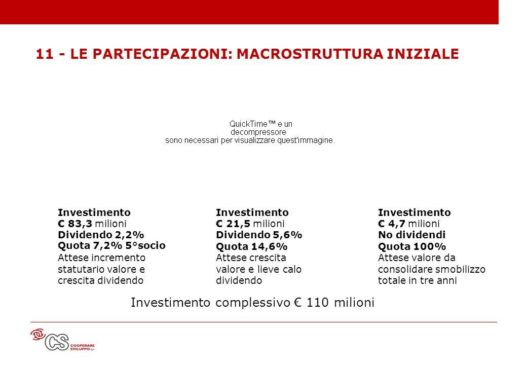 11 - LE PARTECIPAZIONI: MACROSTRUTTURA INIZIALE Investimento complessivo 110 milioni Investimento 83,3 milioni Dividendo 2,2% Quota 7,2% 5°socio Attes