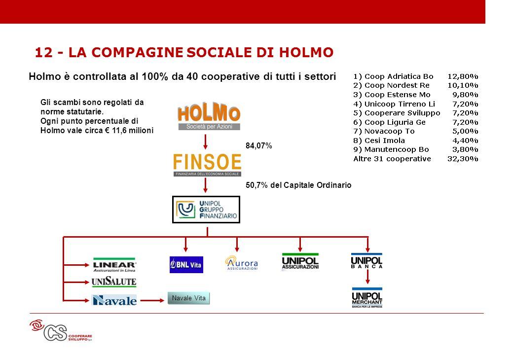 84,07% 50,7% del Capitale Ordinario Navale Vita Holmo è controllata al 100% da 40 cooperative di tutti i settori Gli scambi sono regolati da norme sta