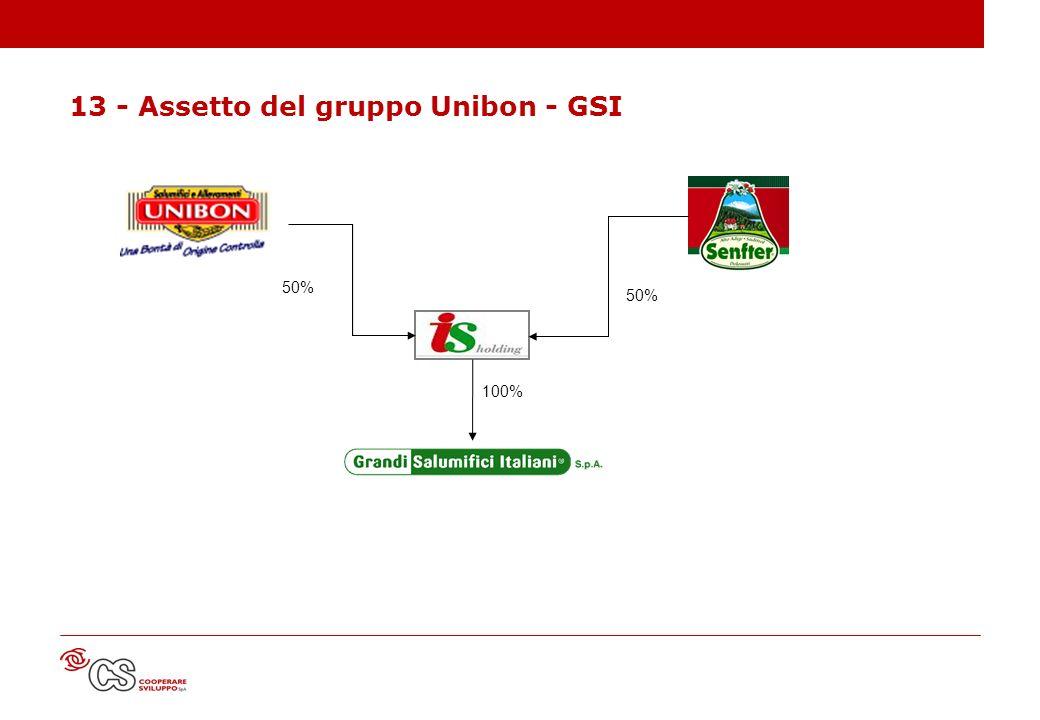 13 - Assetto del gruppo Unibon - GSI 50% 100%