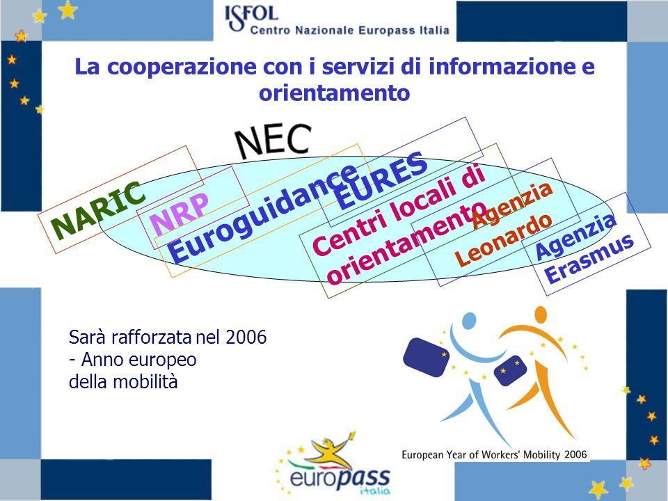 La cooperazione con i servizi di informazione e orientamento Euroguidance Centri locali di orientamento EURES Agenzia Leonardo NRP NARIC Agenzia Erasmus Sarà rafforzata nel 2006 - Anno europeo della mobilità
