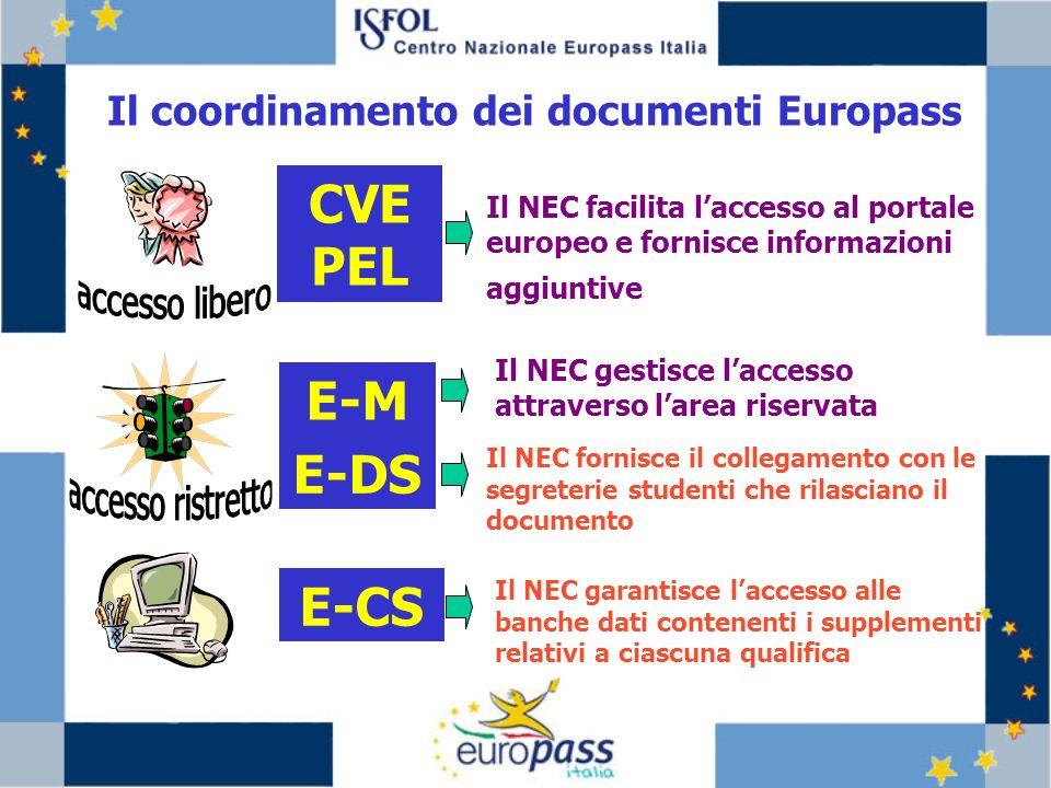 Il coordinamento dei documenti Europass CVE PEL Il NEC facilita laccesso al portale europeo e fornisce informazioni aggiuntive E-M Il NEC gestisce laccesso attraverso larea riservata E-DS Il NEC fornisce il collegamento con le segreterie studenti che rilasciano il documento E-CS Il NEC garantisce laccesso alle banche dati contenenti i supplementi relativi a ciascuna qualifica
