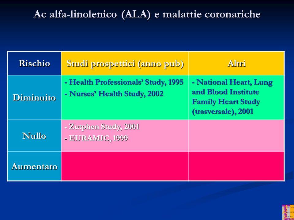 Ac alfa-linolenico (ALA) e malattie coronariche Rischio Studi prospettici (anno pub) Altri Diminuito - Health Professionals Study, 1995 - Nurses Health Study, 2002 - National Heart, Lung and Blood Institute Family Heart Study (trasversale), 2001 Nullo - Zutphen Study, 2001 - EURAMIC, 1999 Aumentato
