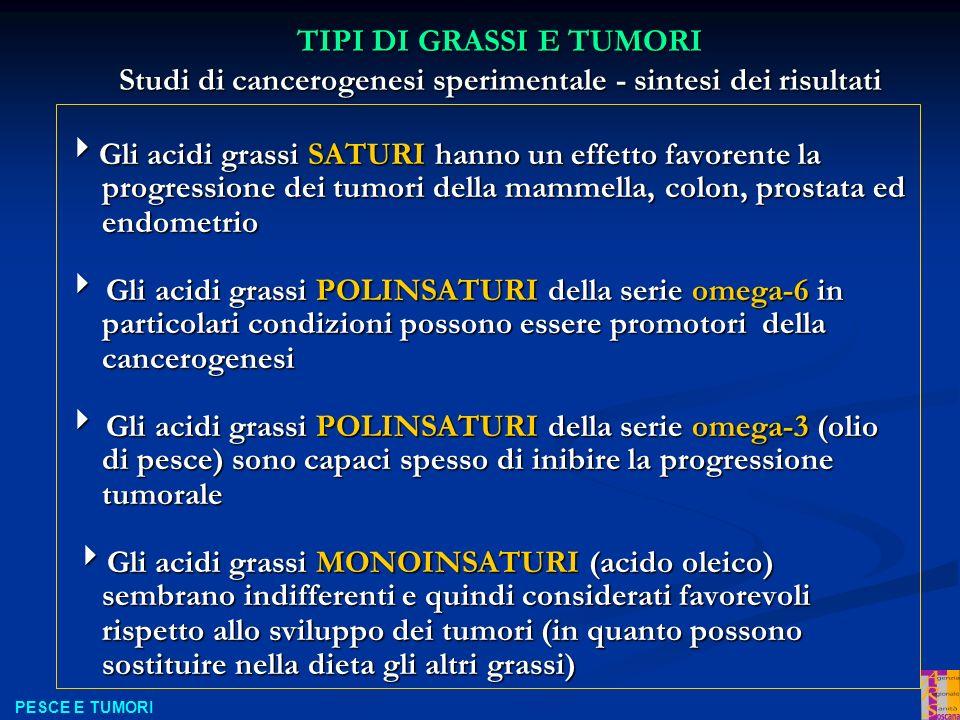 Gli acidi grassi SATURI hanno un effetto favorente la progressione dei tumori della mammella, colon, prostata ed endometrio Gli acidi grassi SATURI hanno un effetto favorente la progressione dei tumori della mammella, colon, prostata ed endometrio Gli acidi grassi POLINSATURI della serie omega-6 in particolari condizioni possono essere promotori della cancerogenesi Gli acidi grassi POLINSATURI della serie omega-6 in particolari condizioni possono essere promotori della cancerogenesi Gli acidi grassi POLINSATURI della serie omega-3 (olio di pesce) sono capaci spesso di inibire la progressione tumorale Gli acidi grassi POLINSATURI della serie omega-3 (olio di pesce) sono capaci spesso di inibire la progressione tumorale Gli acidi grassi MONOINSATURI (acido oleico) sembrano indifferenti e quindi considerati favorevoli rispetto allo sviluppo dei tumori (in quanto possono sostituire nella dieta gli altri grassi) Gli acidi grassi MONOINSATURI (acido oleico) sembrano indifferenti e quindi considerati favorevoli rispetto allo sviluppo dei tumori (in quanto possono sostituire nella dieta gli altri grassi) TIPI DI GRASSI E TUMORI Studi di cancerogenesi sperimentale - sintesi dei risultati PESCE E TUMORI