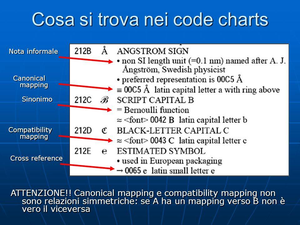 Esempi di caratteri compatibili µ (MICRO SIGN) U+00B5: µ (MICRO SIGN) U+00B5: GREEK SMALL LETTER MU (U+03BC) GREEK SMALL LETTER MU (U+03BC) (CIRCLED D